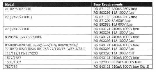 FLUKE 440MA 1000V FUSE FOR 77 79 80 SERIES DMMB44/100